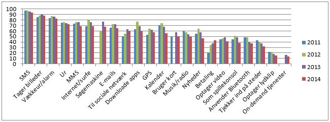 smartphonebrug graf