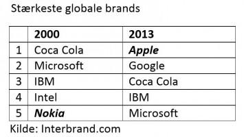 stærkeste globale brands tabel