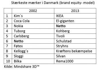 stærkeste lokale brands tabel