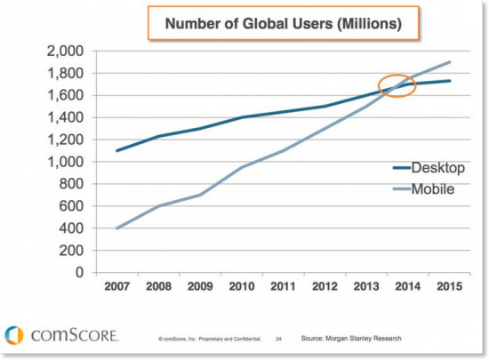 Number og global users