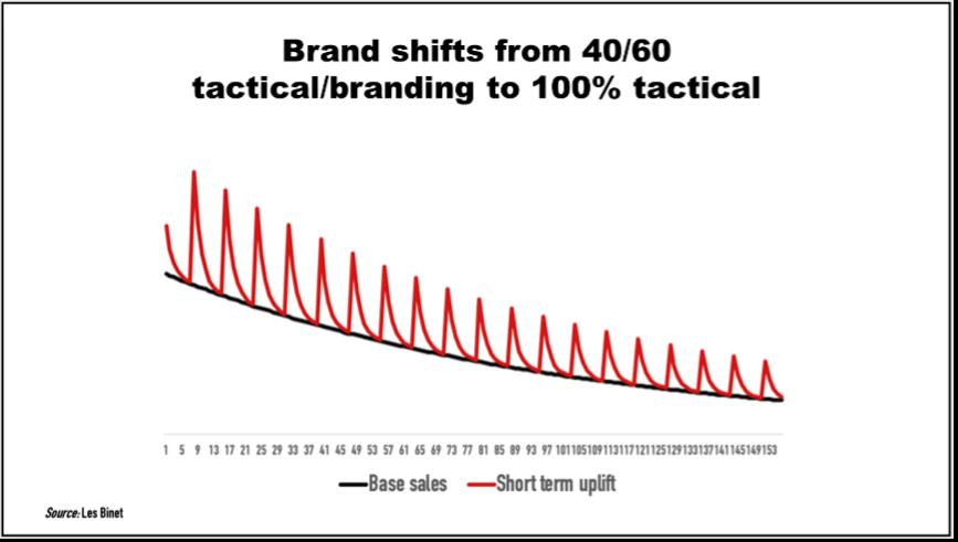 Taktisk branding