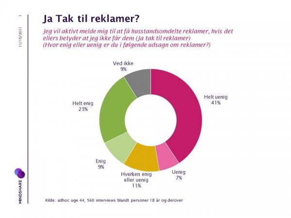 Analyse fra mediebureauet Mindshare om Ja Tak til reklamer