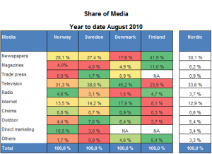 Mediernes andel af den samlede omsætning på tværs af Norden
